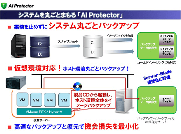 AI Protectorの特徴