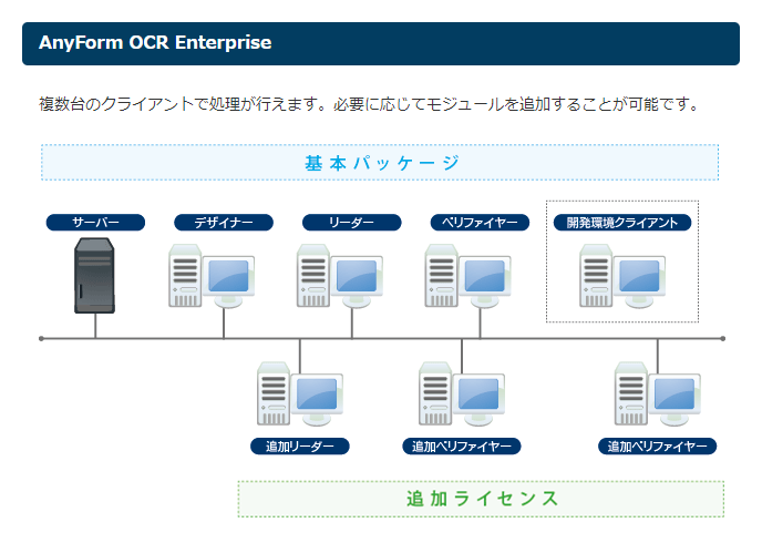 製品構成:AnyForm OCR Enterprise