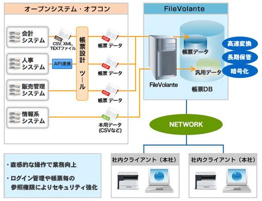 FileVolante 構成イメージ