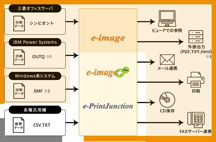 e-image 構成イメージ