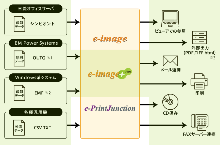 e-image+Plus 構成イメージ