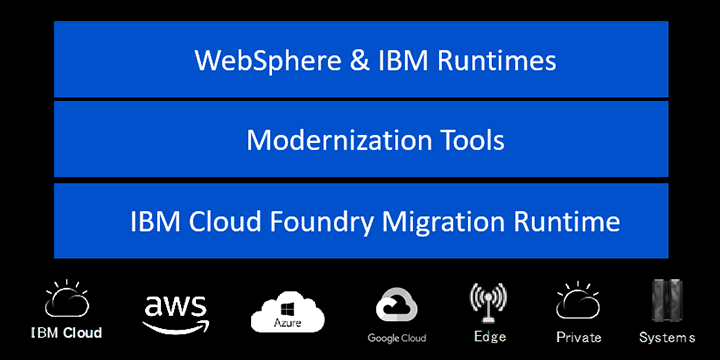 WebSphere&IBM Runtimes, Modernization Tools, IBM Cloud Foundry Migration Runtime