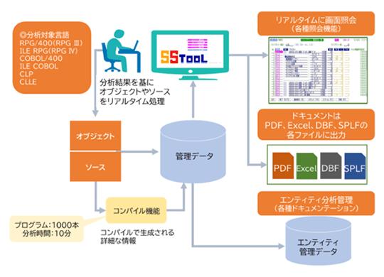 SS/Tool-ADV