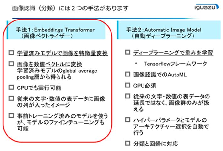 画像認識(分類)には2つの手法があります