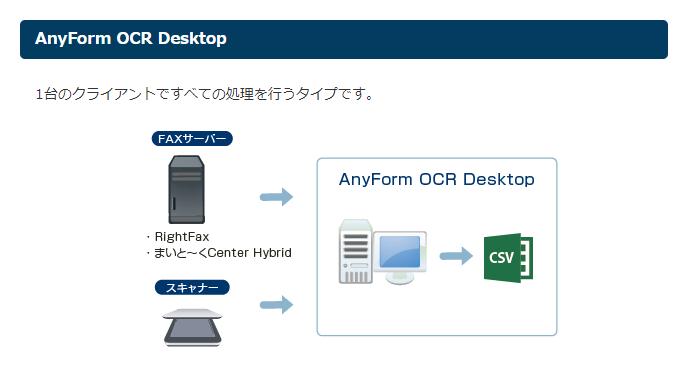 製品構成:AnyForm OCR Desktop