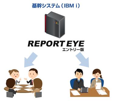 REPORT EYEの機能1