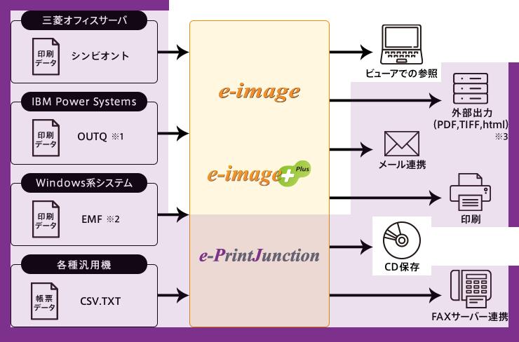 e-PrintJunction 構成イメージ
