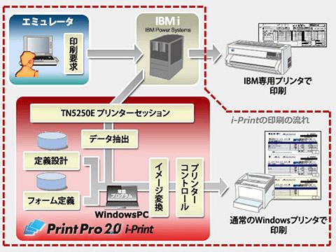 PrintPro 2.0 i-Print Plus 構成イメージ