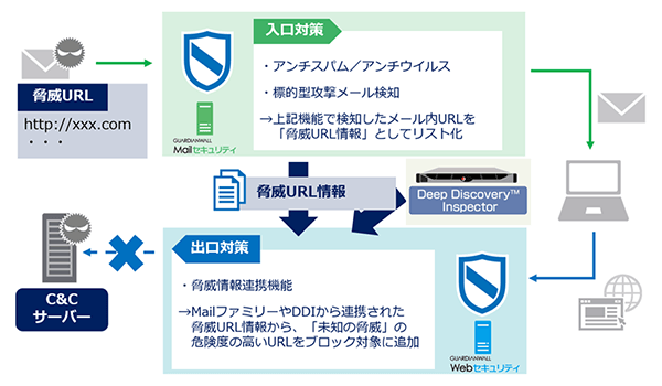GUARDIANWALL 構成イメージ(1)