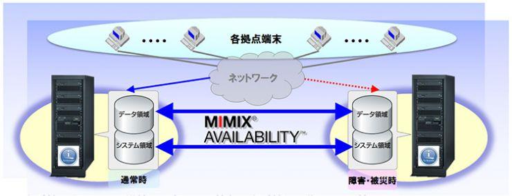 MIMIX AVAILABILITY 構成イメージ