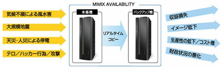 MIMIX AVAILABILITY / MIMIX DR