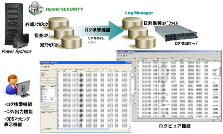 Hybrid SECURITY 構成イメージ
