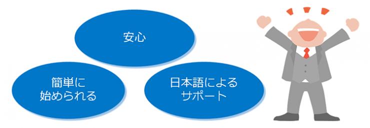「安全」「簡単に始められる」「日本語によるサポート」