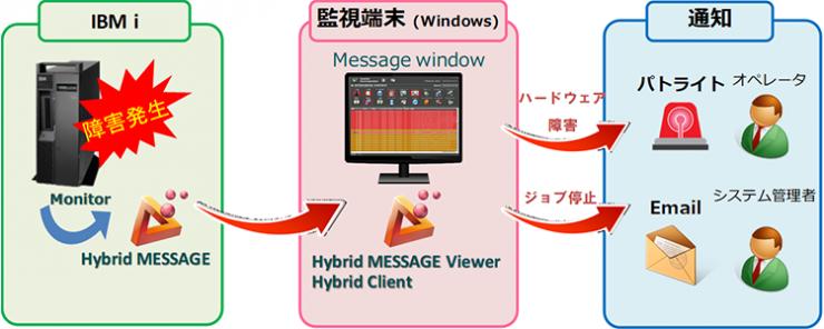 Hybrid MESSAGE 構成イメージ