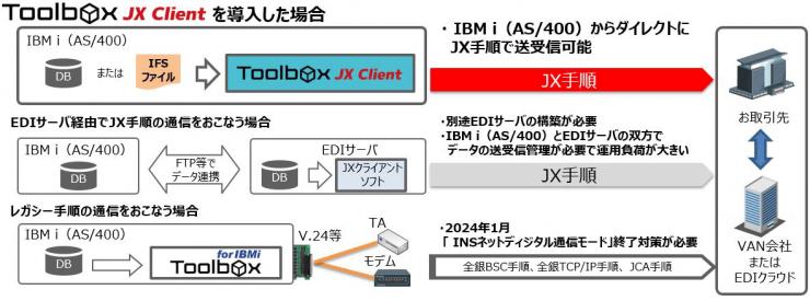 Toolbox JXクライアント 構成イメージ