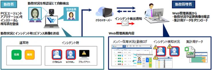 テレワークサポーター 構成イメージ