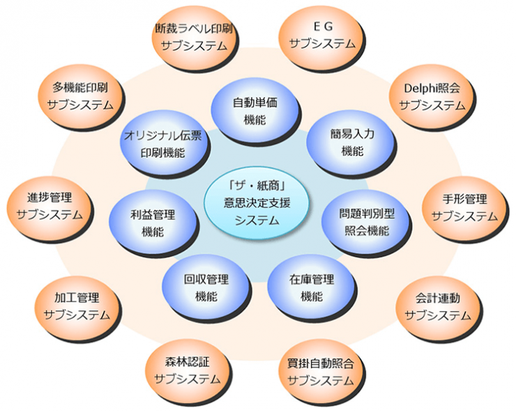 ザ・紙商 システム構成イメージ