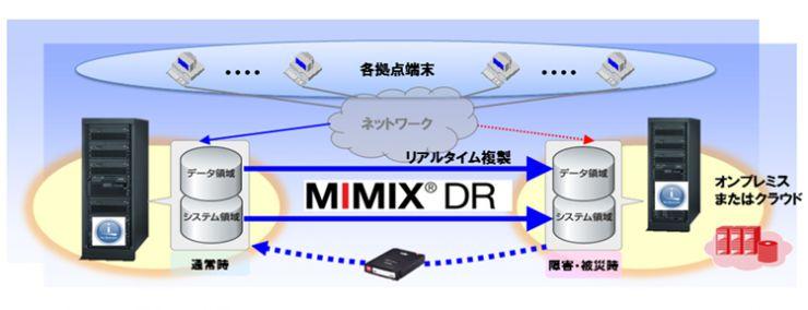MIMIX DR 構成イメージ