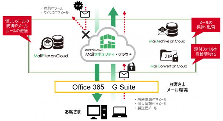GUARDIANWALL 構成イメージ(2)