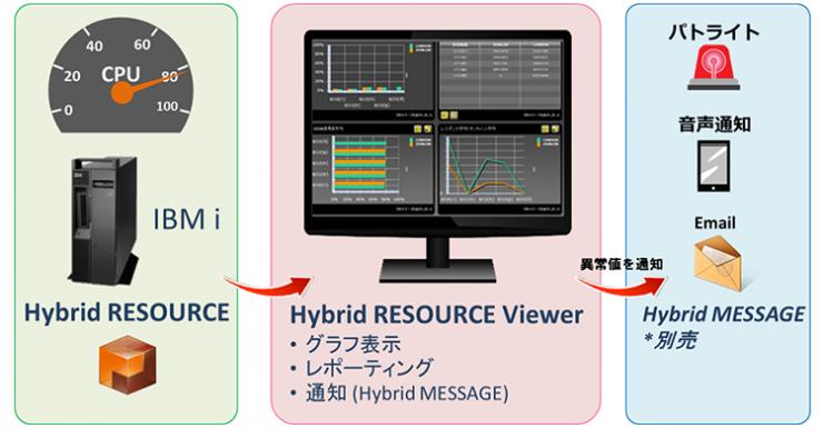 Hybrid RESOURCE 構成イメージ