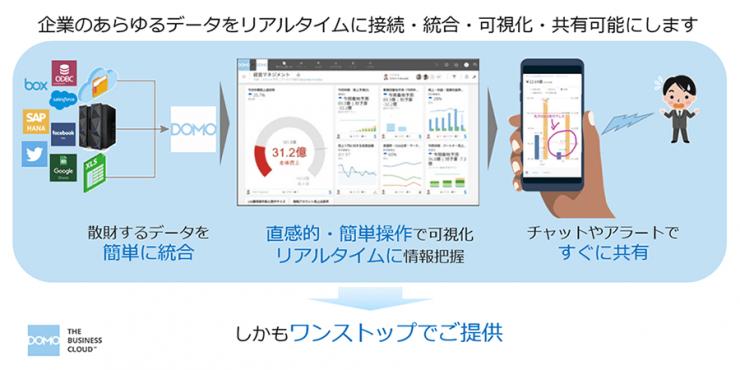 企業のあらゆるデータをリアルタイムに接続・統合・可視化・共有可能にします